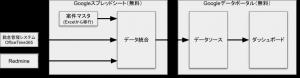 ダッシュボード連携概要図